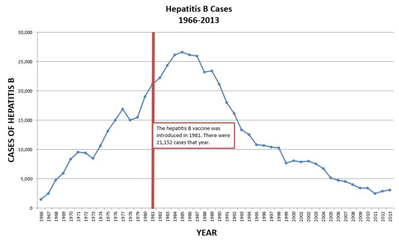 hep-b-cases-1966-2013
