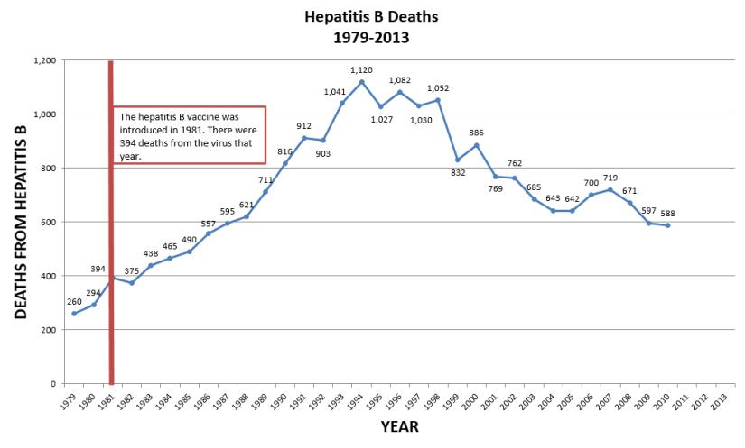 hep-b-deaths-1979-2013